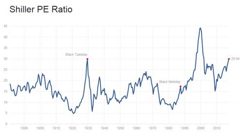 S&P 500 -indeksin Shiller PE ratio