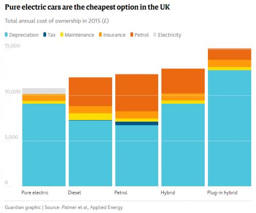 Eri tyyppisten autojen kustannukset Briteissä