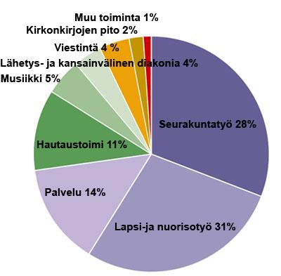 Mihin kirkon rahat menevät? (Lähde: evl.fi)