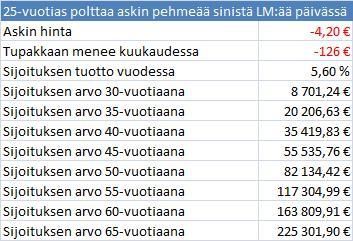Tupakan Hinta Virossa