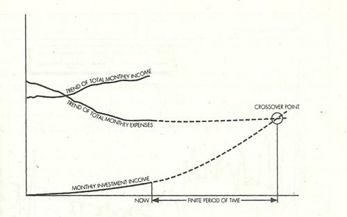 Crossover point - piste, jossa varallisuuden tuotto riittää kattamaan menot (Lähde: Your money or your life)