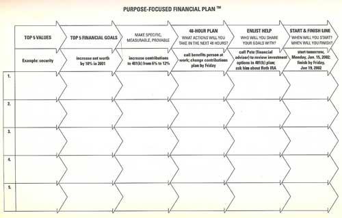 Purpose-focused financial plan (Lähde: Smart couples finish rich)