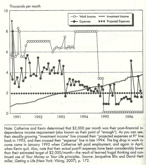 Taloudellinen riippumattomuus kuvana (Lähde: Your money or your life)