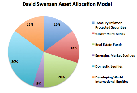 David Swensenin allokaatio