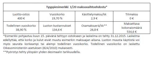 Laskelma 400 euron luotto-ostoksen hinnasta (Lähde: Tokmanni)