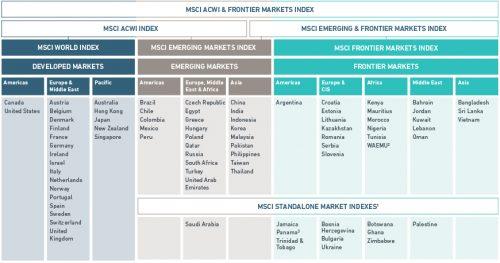 MSCI:n markkinaluokittelu