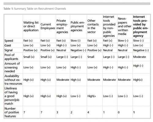 Rekrytointikanavien ominaisuuksia (Lähde: Tardos & Pedersen 2011)