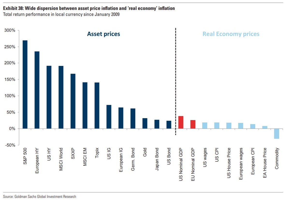 Eri omaisuuserien inflaatio finanssikriisin jälkeen