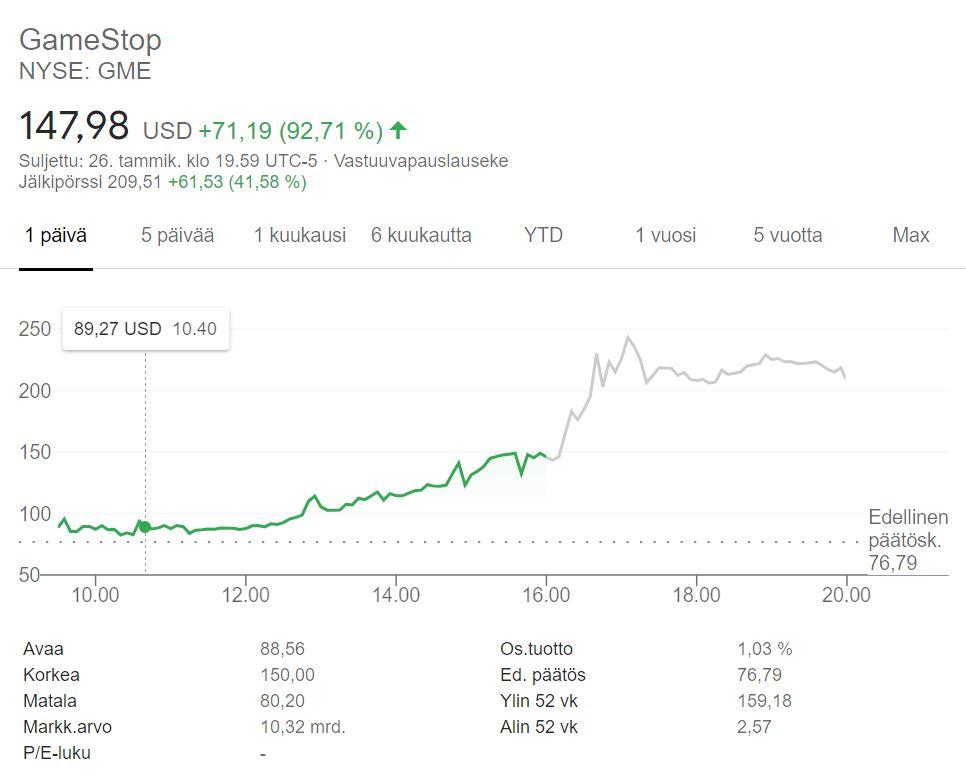 Gamestopin osakkeen arvo kävi yli 230 dollarissa eilen illalla